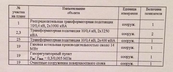 Объявлены публичные слушания по застройке территории вокруг Тимоховского парка фото 10