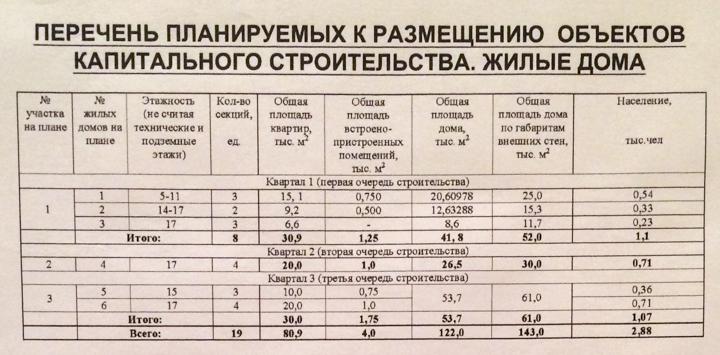 Объявлены публичные слушания по застройке территории вокруг Тимоховского парка фото 8