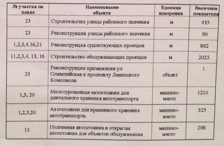 Объявлены публичные слушания по застройке территории вокруг Тимоховского парка фото 11