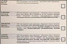 Предварительные итоги выборов главы и депутатов г.п. Видное