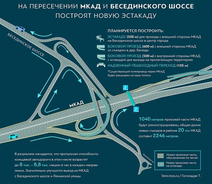 Началась реконструкция развязки «МКАД – Бесединское шоссе – с.п. Развилковское» фото 2
