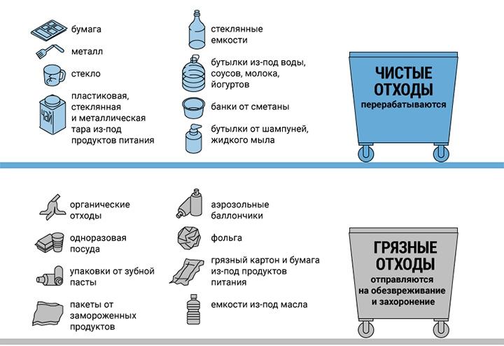 Видное и Ленинский район переходит на раздельный сбор мусора. Для этого переоборудуют около 500 площадок фото 2