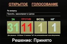 Мособлдума преобразовала Ленинский район в Ленинский городской округ и упразднила с.п. Совхоз имени Ленина