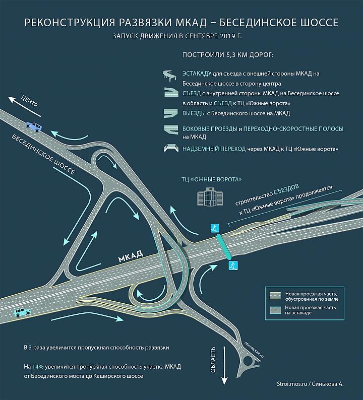 Открыто движение на реконструированной развязке МКАД – Бесединское шоссе фото 2